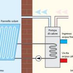 Integrazione con solare termico